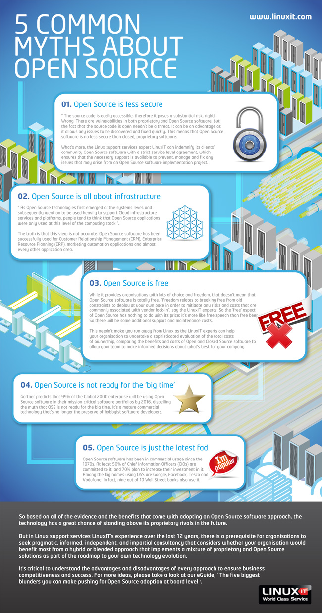 5 Mitos Sobre El Open Source Infografia Infographic