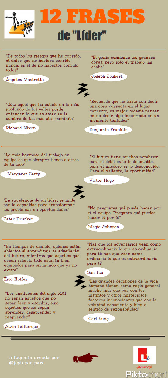 12 frases sobre Liderazgo