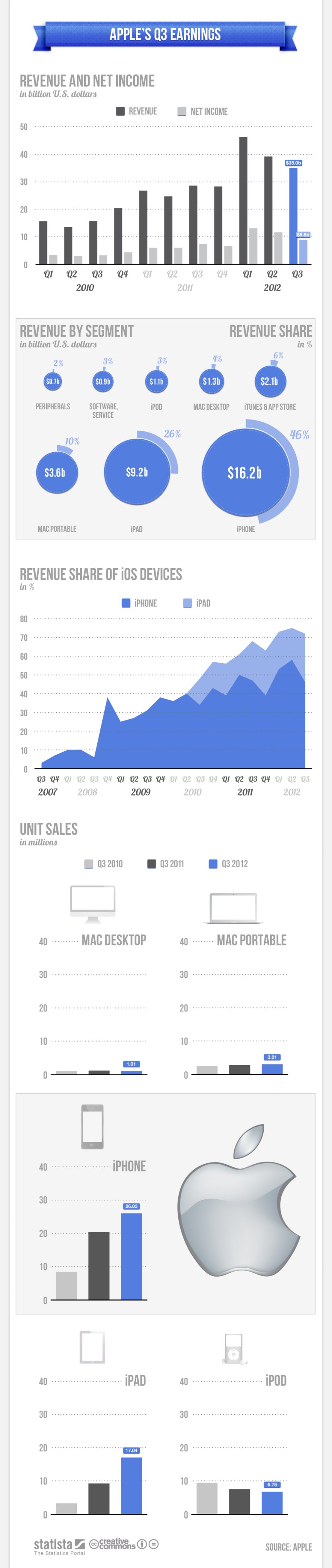 El 3º trimestre de Apple 2012