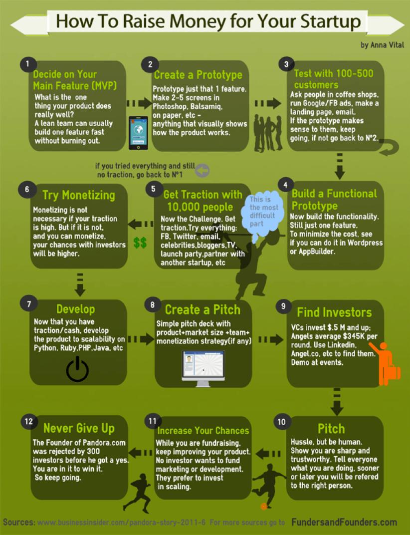 Cómo conseguir financiación para una Startup