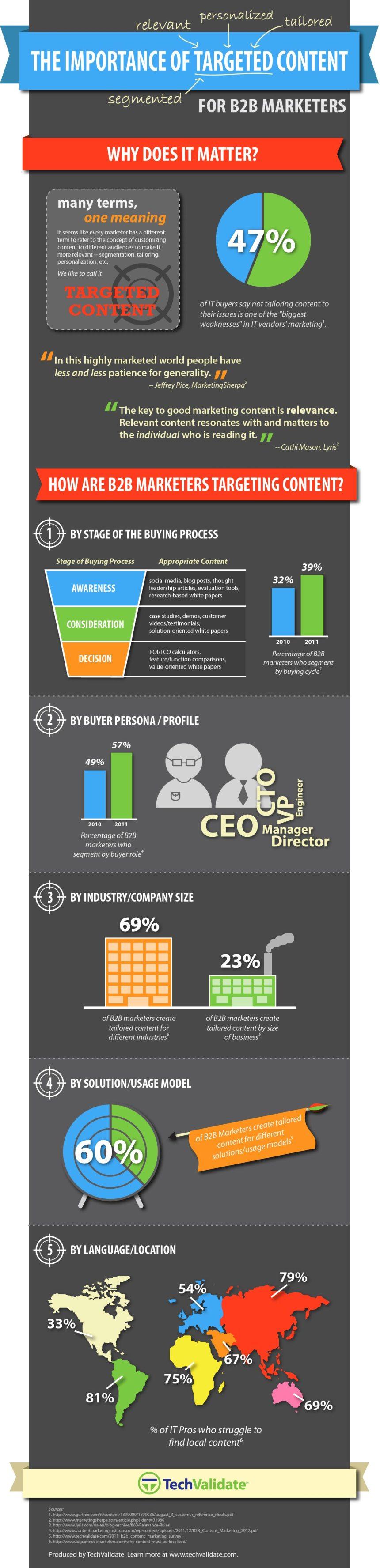 La importancia del contenido para el marketing B2B