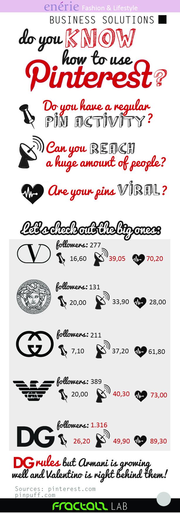 ¿Sabes cómo usar Pinterest?