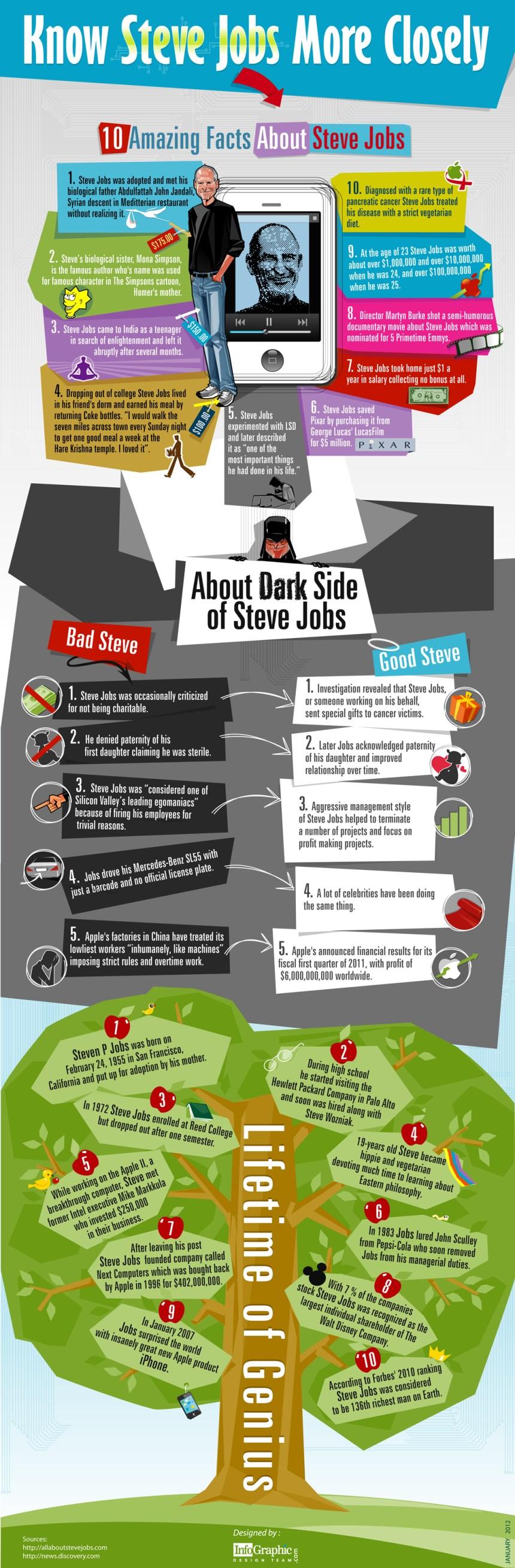 Conozca más sobre Steve Jobs