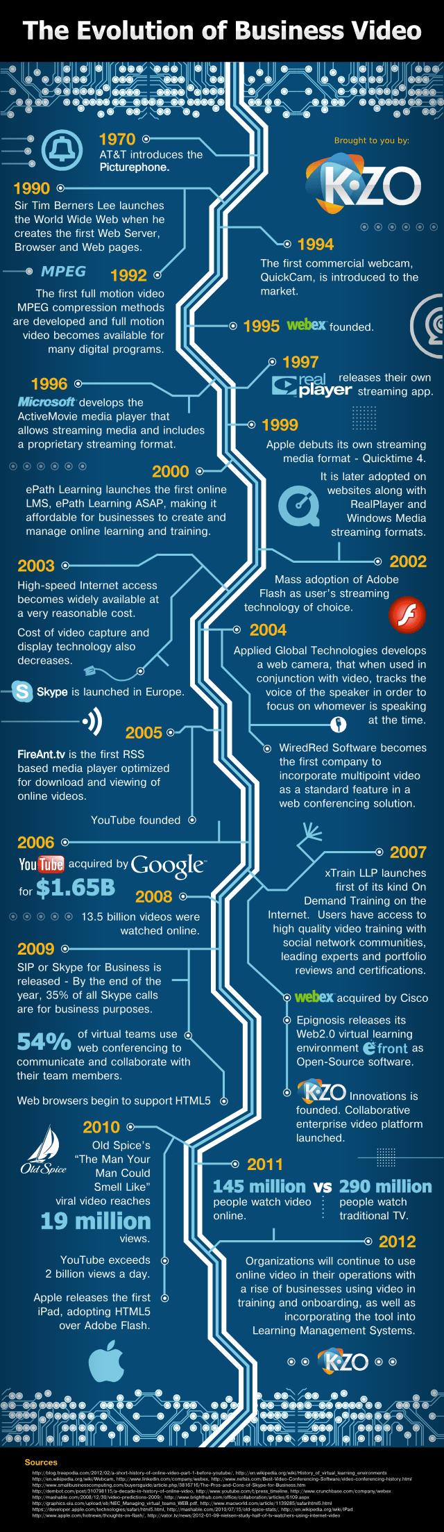 La evolución del vídeo para empresas