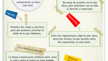 10 Frases Sobre Comunicación Tics Y Formación