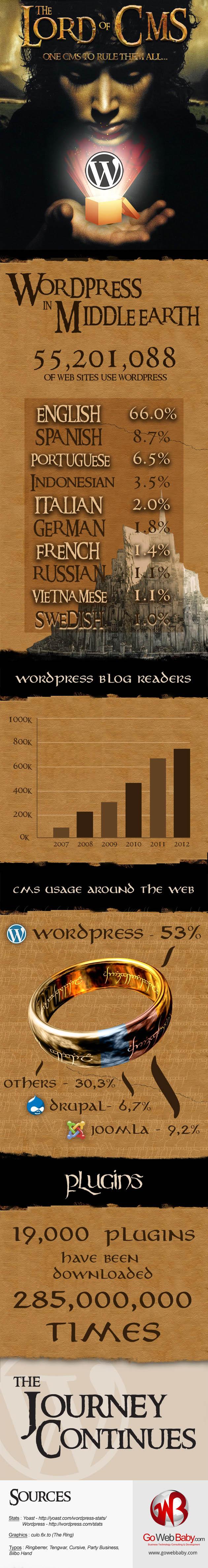 Wordpress, rey de los CMS