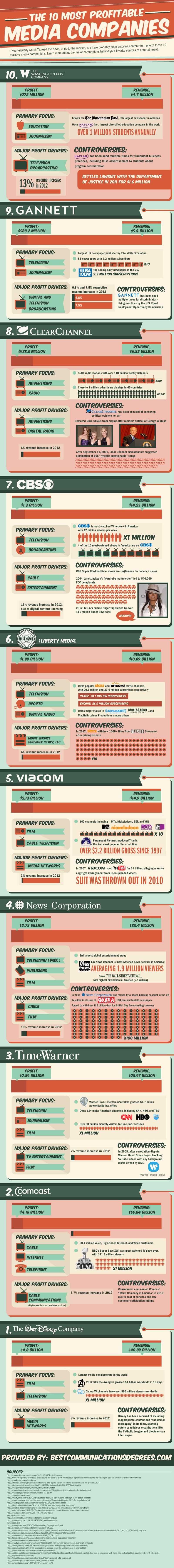 Las 10 empresas de medios de comunicación más rentables