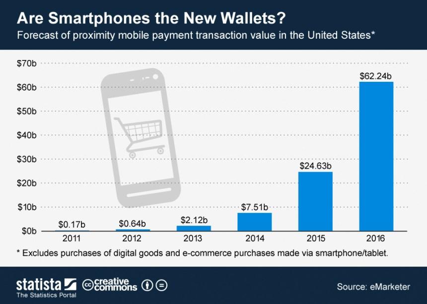 Previsión de crecimiento de los pagos con móvil