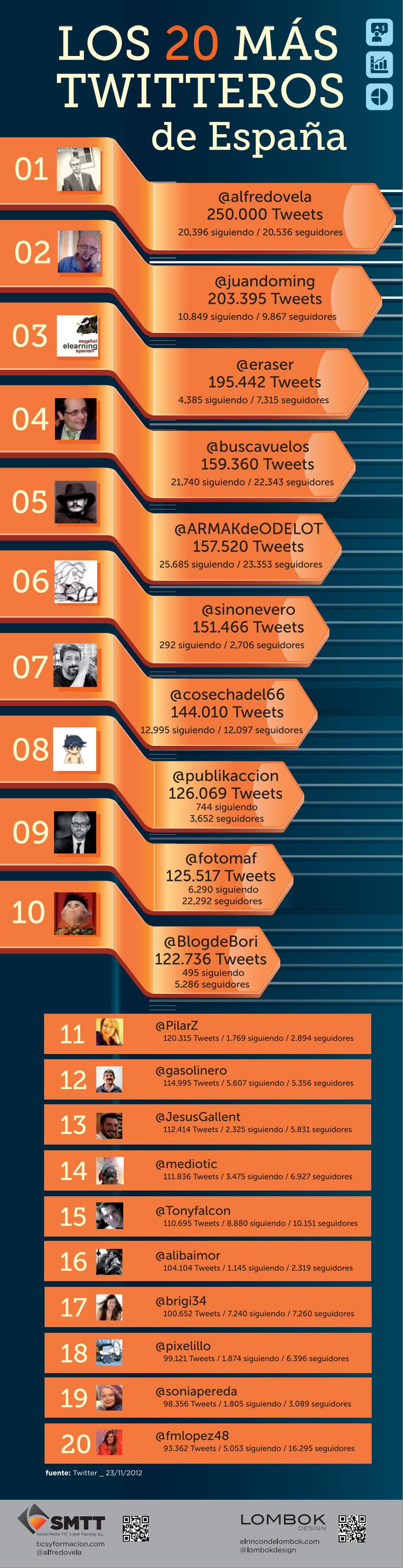 Los 20 más twitteros de España