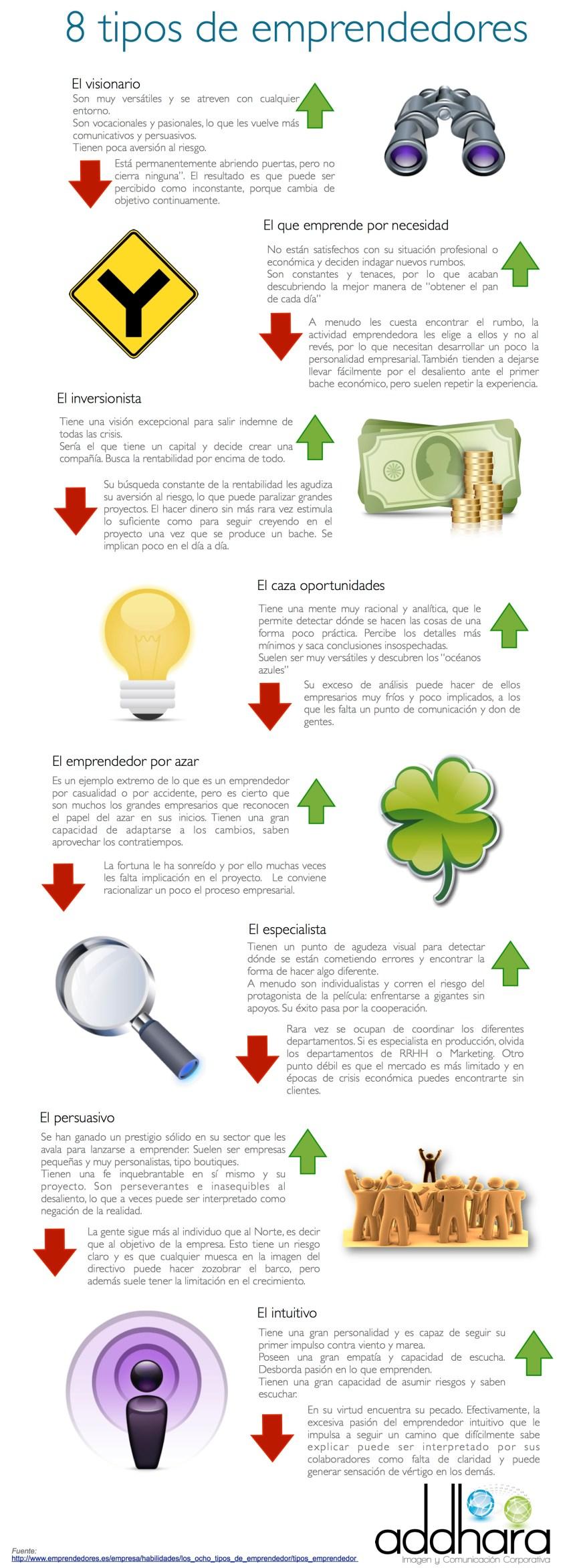 8 tipos de emprendedores