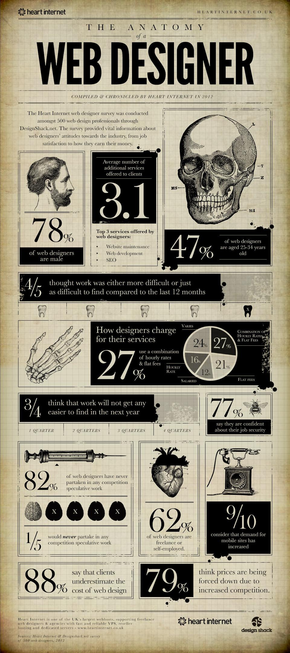 Anatomía de un diseñador web #infografia #infographic #design ...