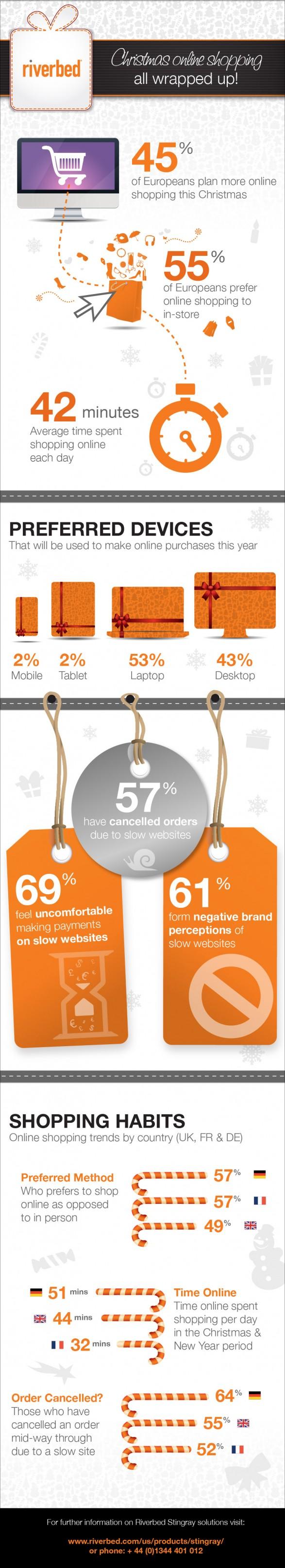 Compras navidades online