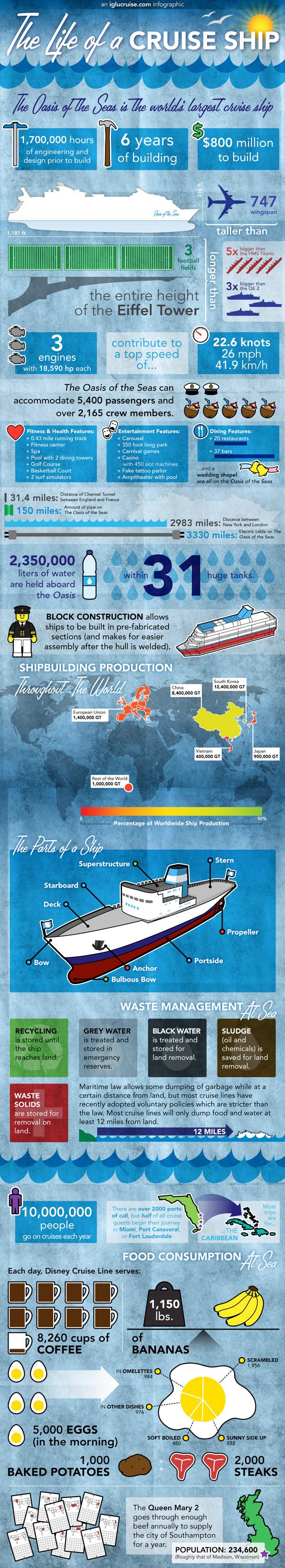 El barco de crucero más grande del Mundo