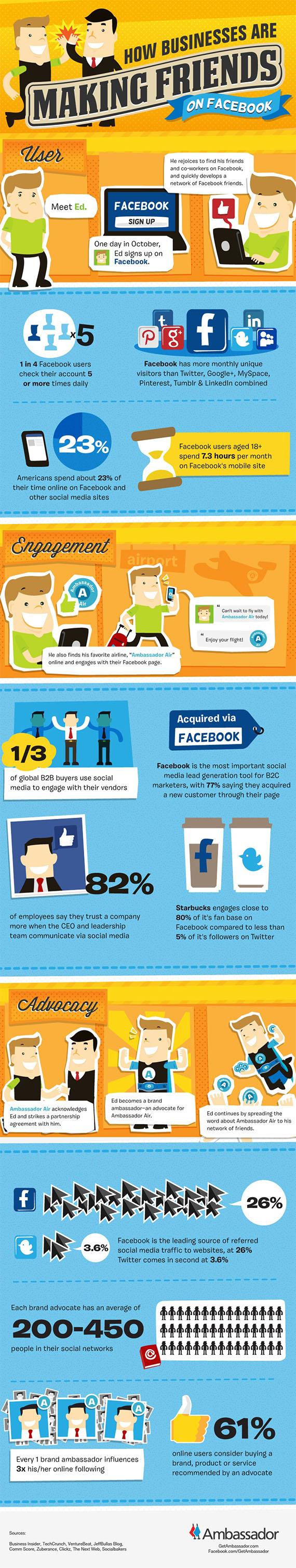 Cómo consiguen amigos en FaceBook las empresas
