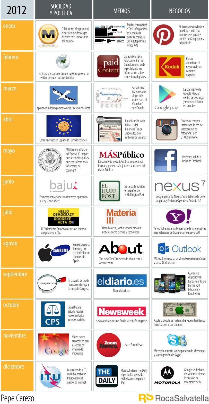 2012: Empresas, Medios y Sociedad. Resumen visual