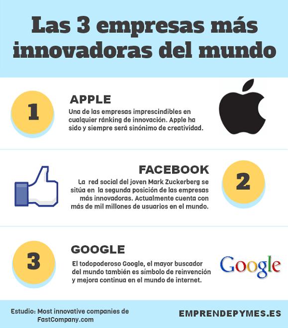 Las 3 empresas más innovadoras del Mundo