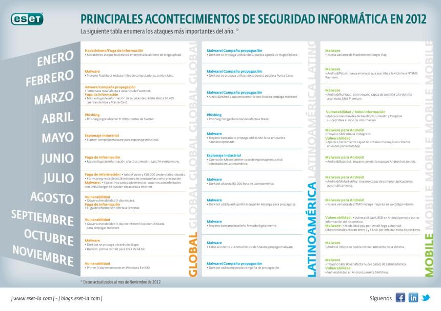 Ataques de seguridad informática mas relevantes de 2012