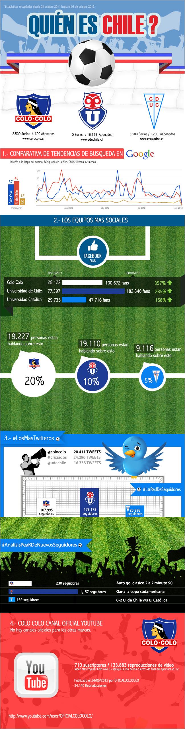 Fútbol chileno en Redes Sociales