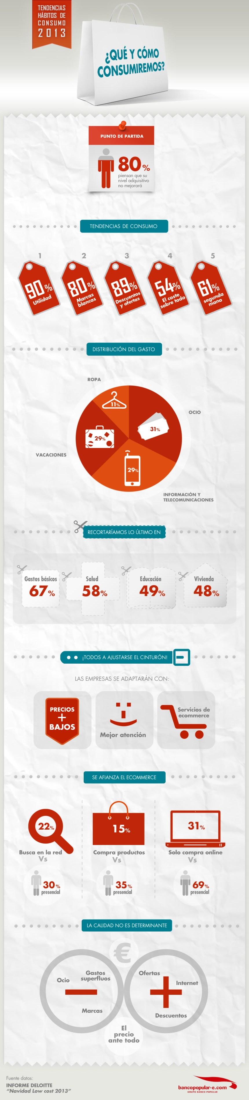 Que y cómo consumiremos los españoles en 2013