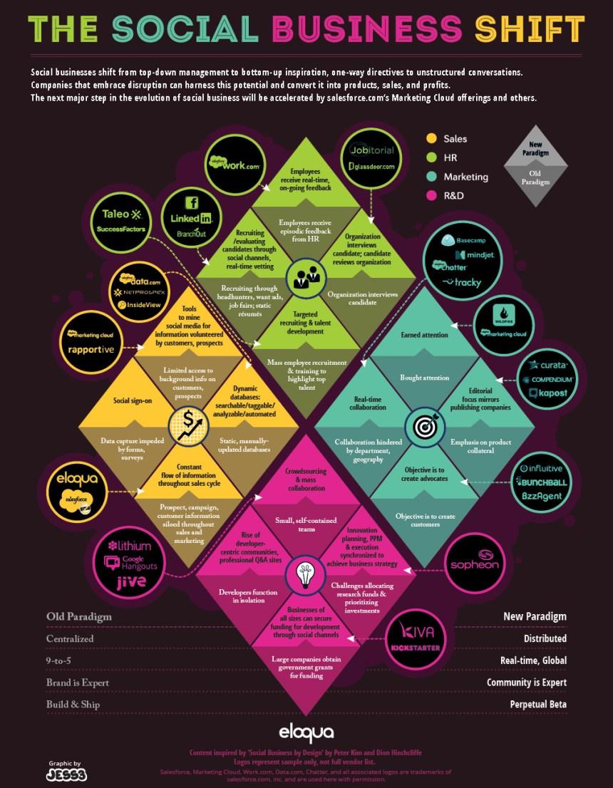 El gran cambio de las Empresas Sociales