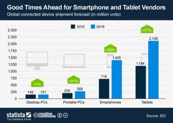 Buenos tiempos para los vendedores de tabletas y móviles