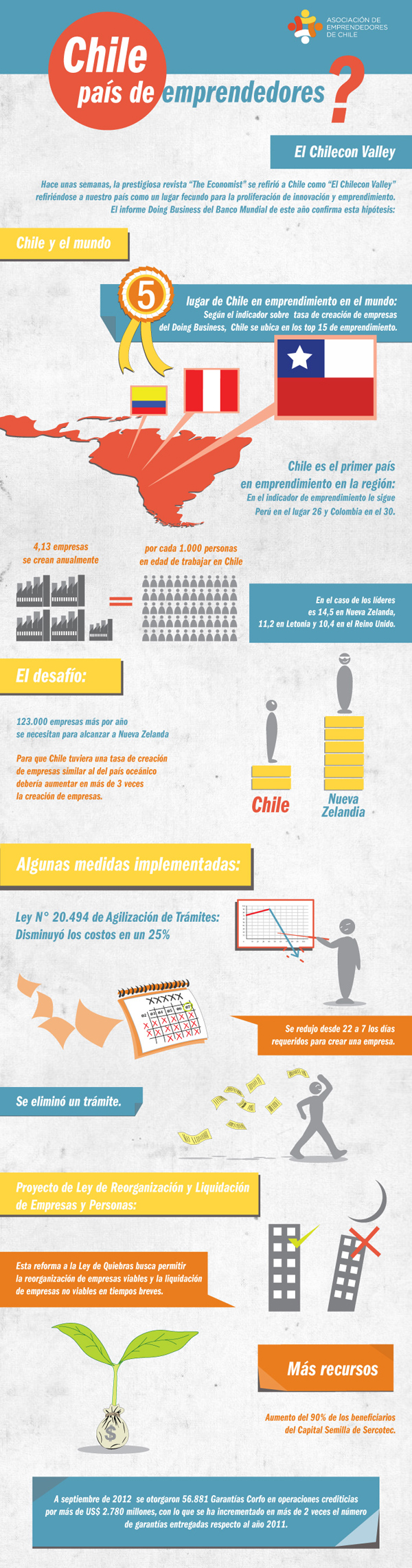 Chile, un país de emprendedores
