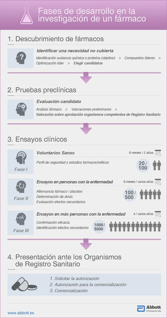 Fases en la investigación de un fármaco