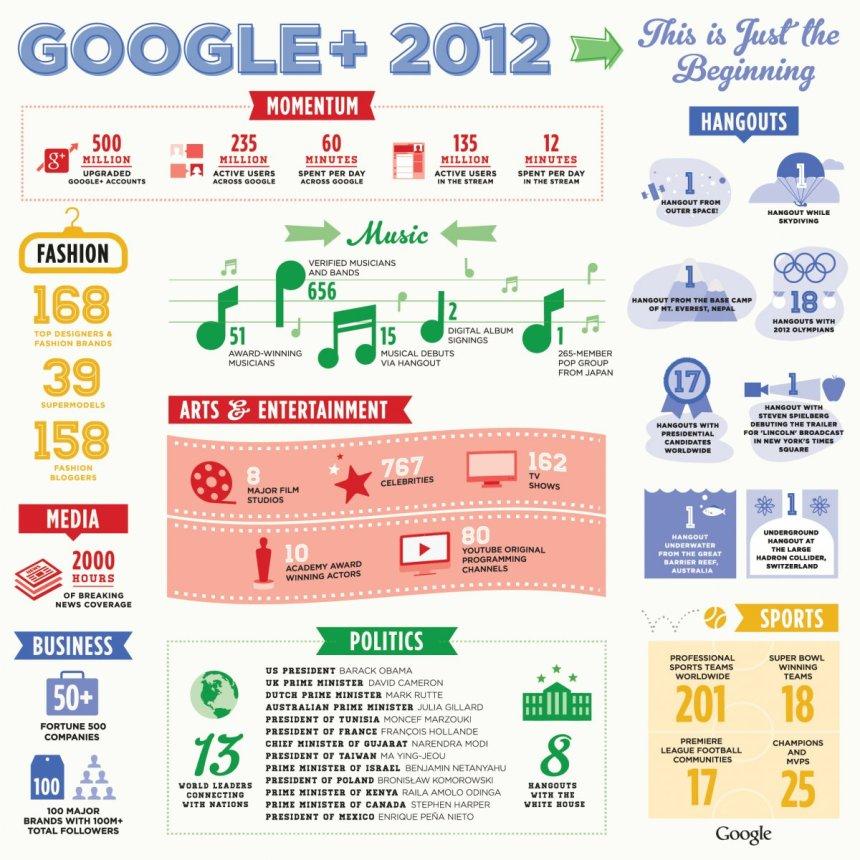 Google + en 2012