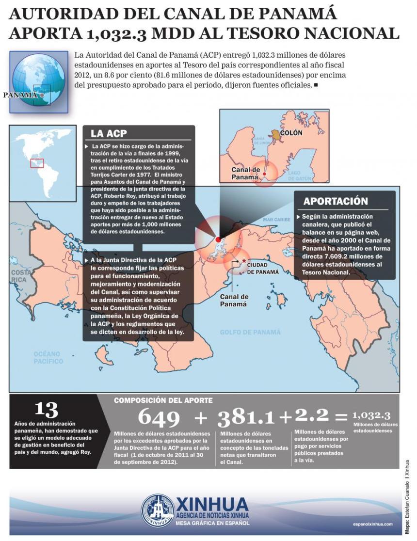 Los ingresos que genera en Canal de Panamá