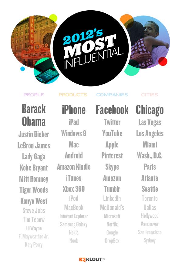 Los más influyentes del Social Media en 2012