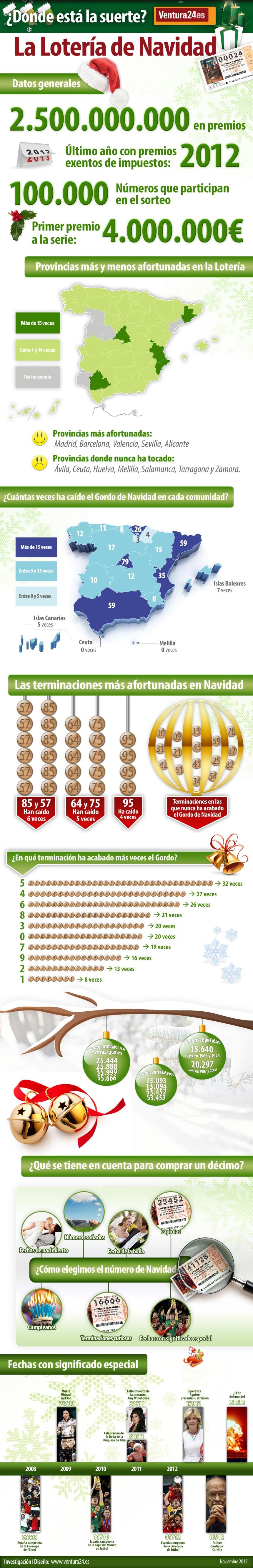 Estadísticas Lotería Navidad 2012