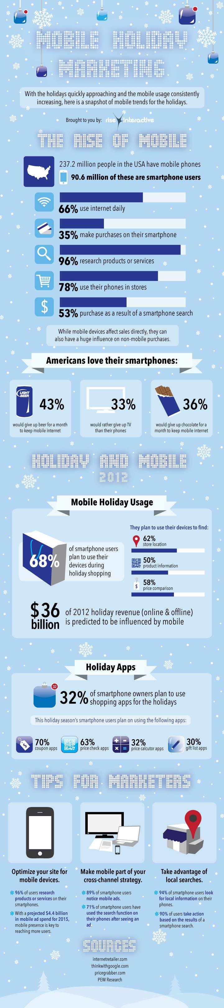 Marketing móvil en Navidades (USA)
