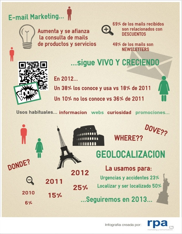Marketing móvil en España 2012