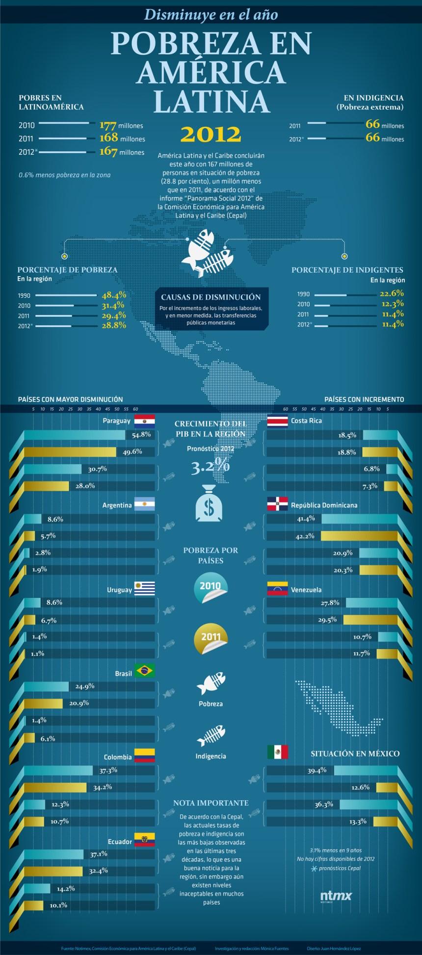 Pobreza en América Latina 2012