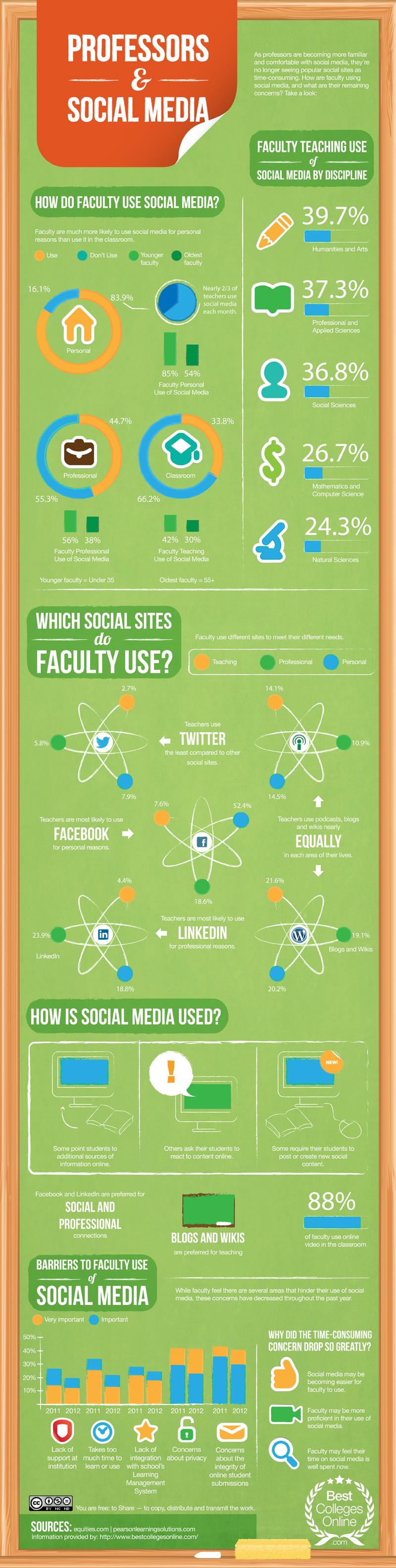 Profesores y Redes Sociales