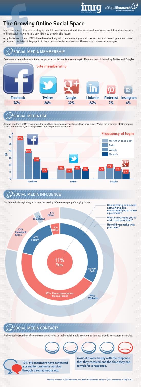 Las Redes Sociales ayudan a vender
