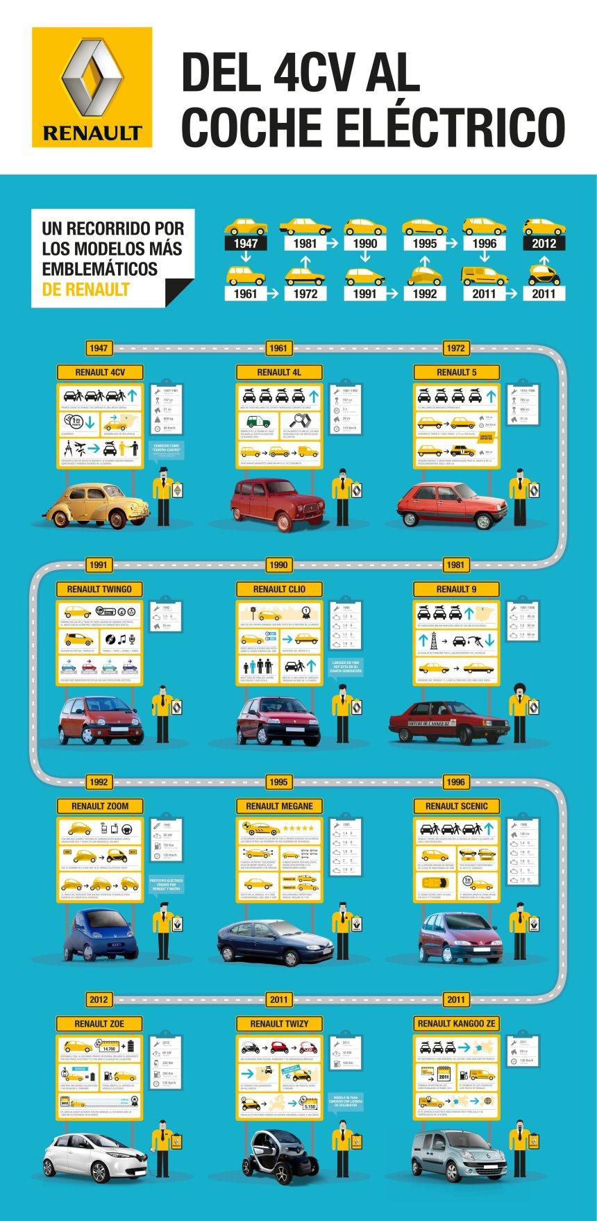 Los modelos más emblemáticos de Renault