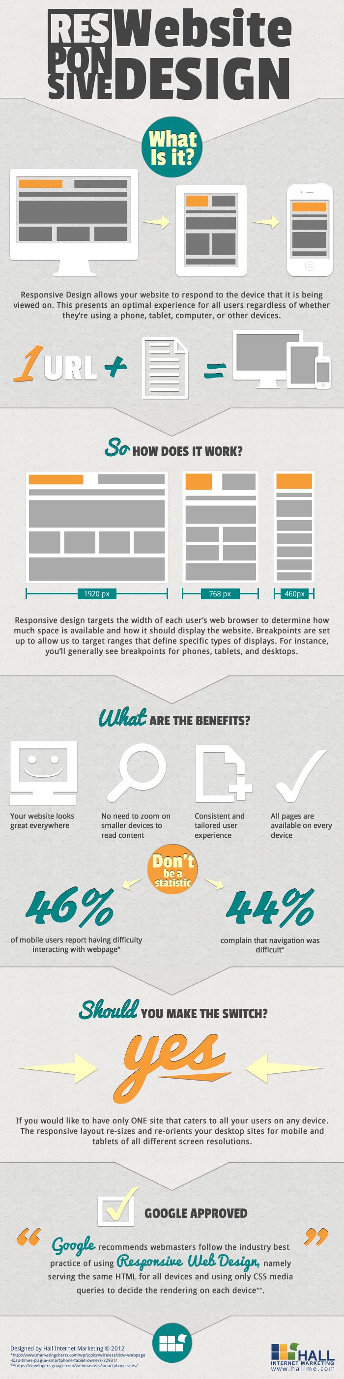 Qué es el responsive design de un web