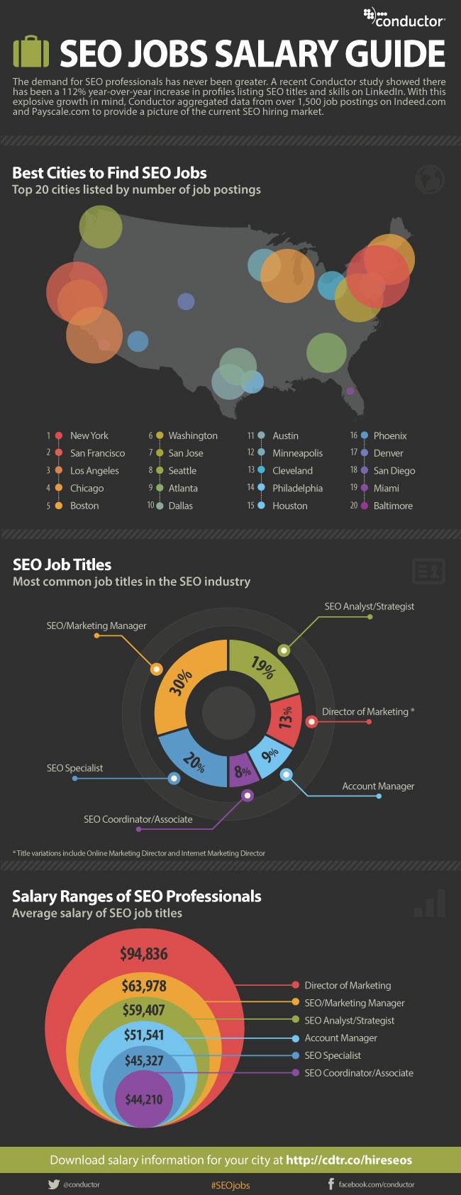 Guía de salarios SEO (USA)