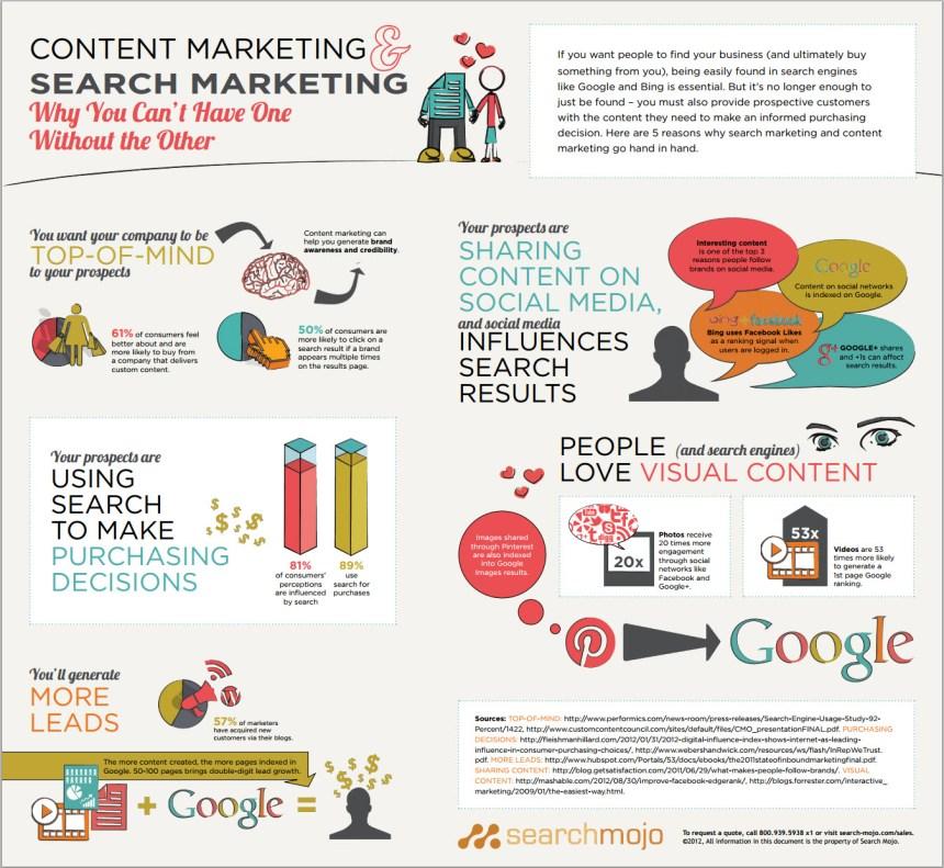 SEM y marketing de contenidos