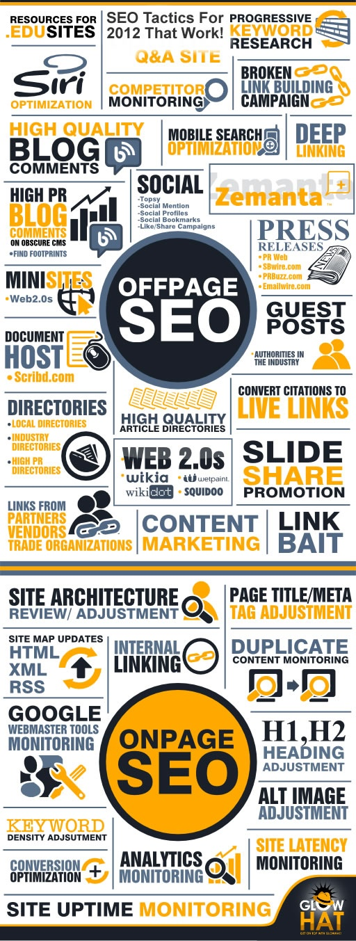 Acciones para SEO off page y on page