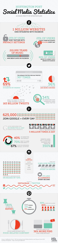 Fascinantes estadísticas del Social Media en 2012