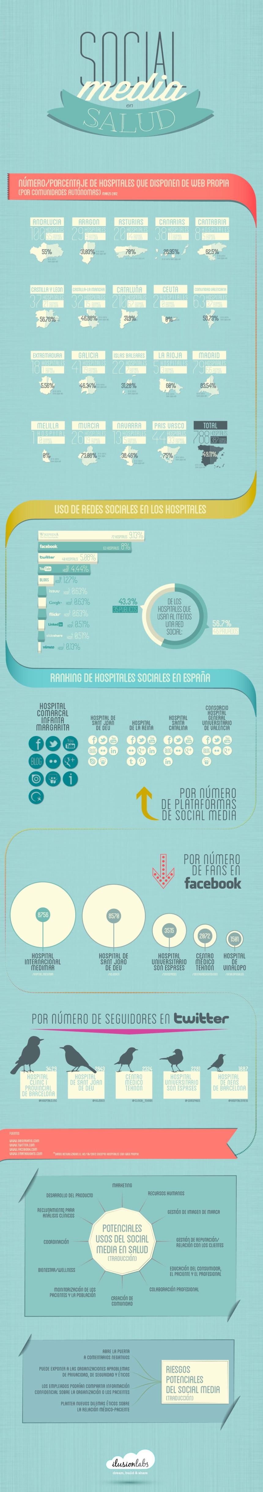 Social Media en salud en España