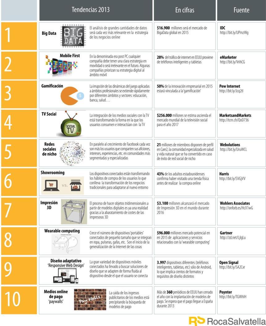 Tendencias digitales para 2013