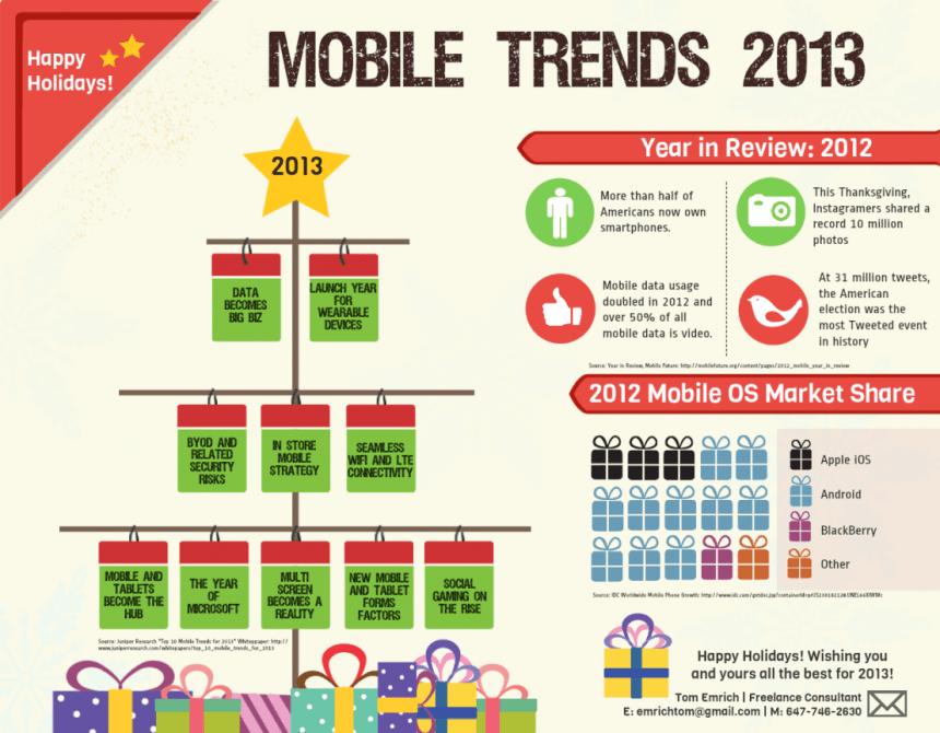Tendencias del mundo del móvil en 2013