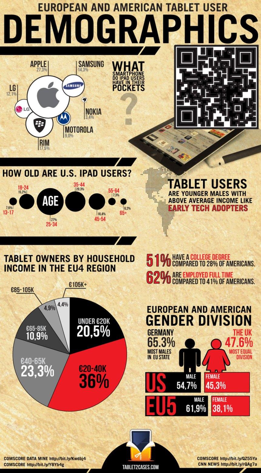 Demografía de los usuarios de Tabletas