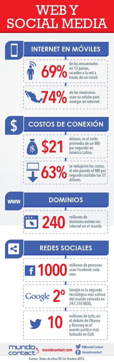 Crecimiento del web y Social Media