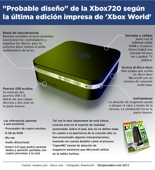 Rumores sobre la xBox 720