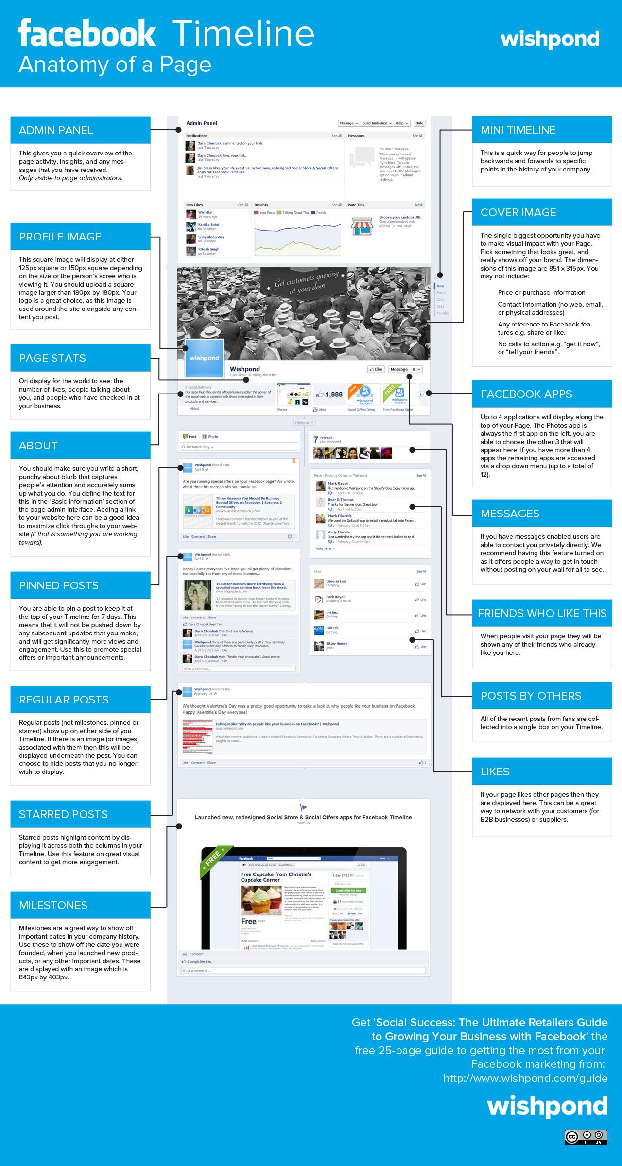 Anatomía de una página de FaceBook #infografia #infographic ...
