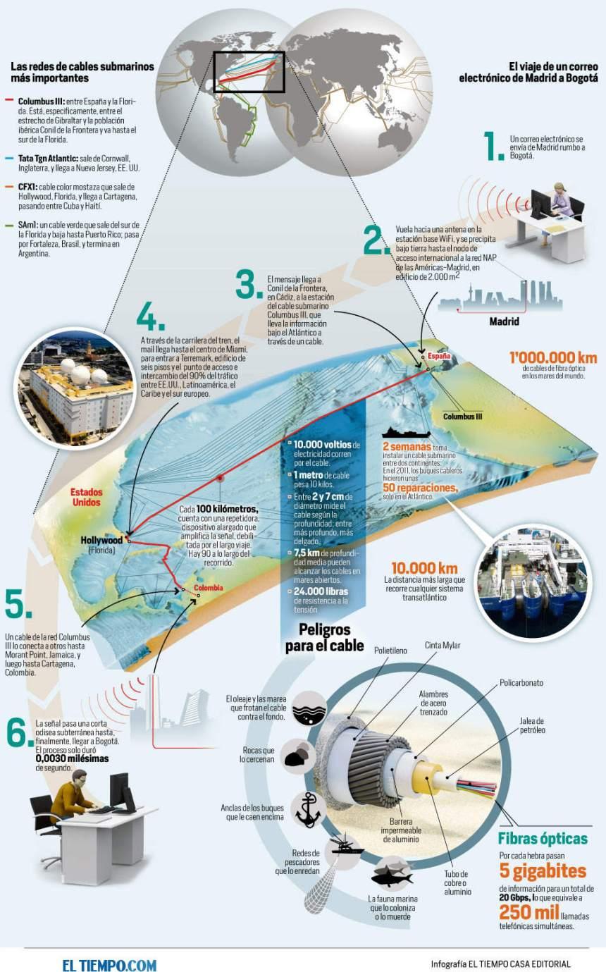 Cables submarinos para la conexión a Internet